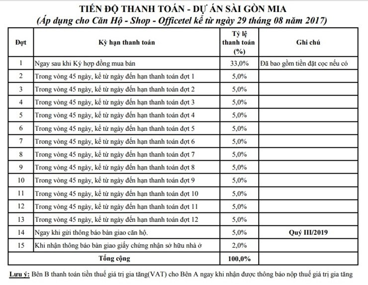 tien-do-thanh-toan-can-ho-saigon-mia