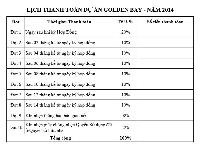 tien-do-thanh-toan-Golden-Bay-Cam-Ranh