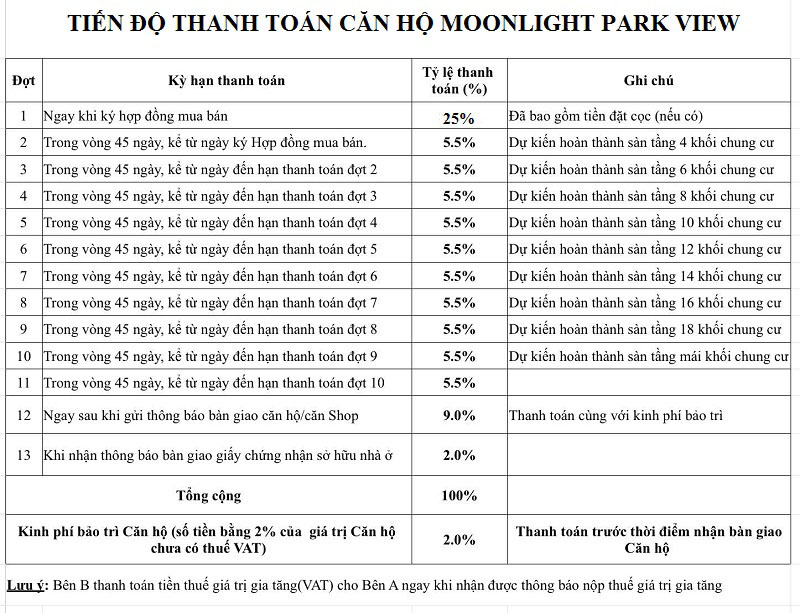 Tien-do-thanh-toan-du-an-MoonLight-Park-View