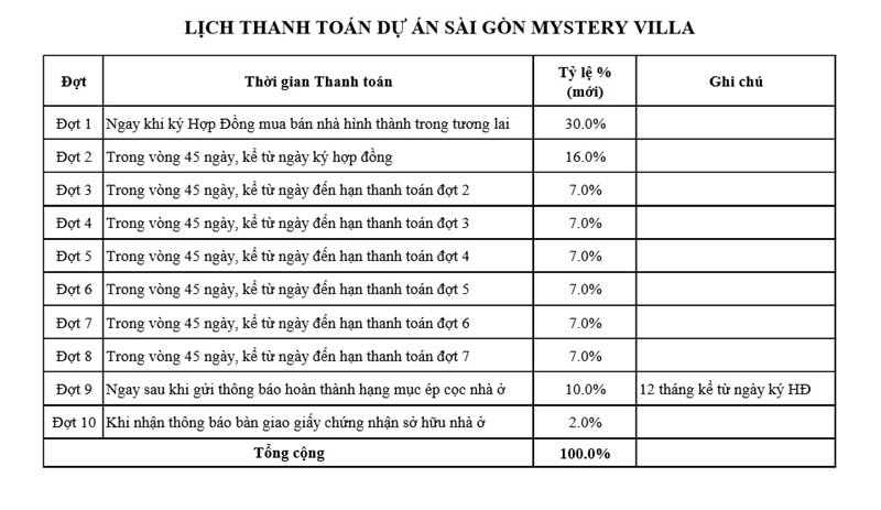tien-do-thanh-toan-saigon-mystery-villa-06-01-2018