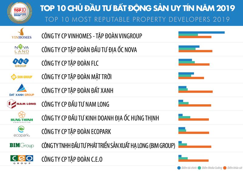 Top 10 Chủ đầu tư Bất động sản Uy tín