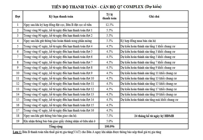 tien-do-thanh-toan-can-ho-q7-complex-hung-thinh