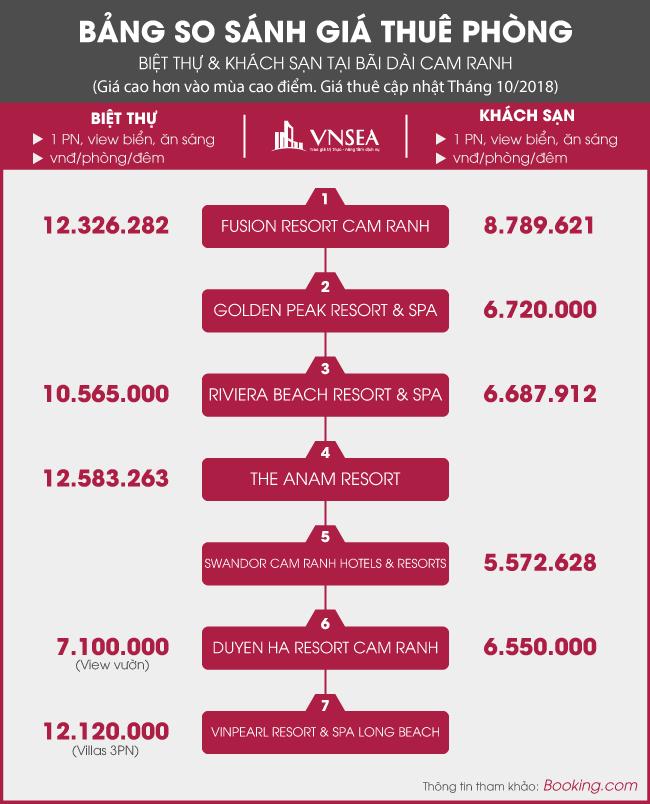 Khảo sát giá cho thuê phòng tại Bãi Dài Cam Ranh