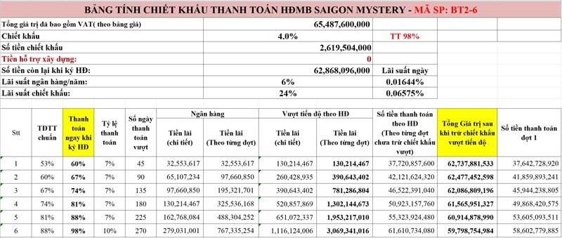 Tiến độ thanh toán Biệt thự Saigon Mystery BT2-6