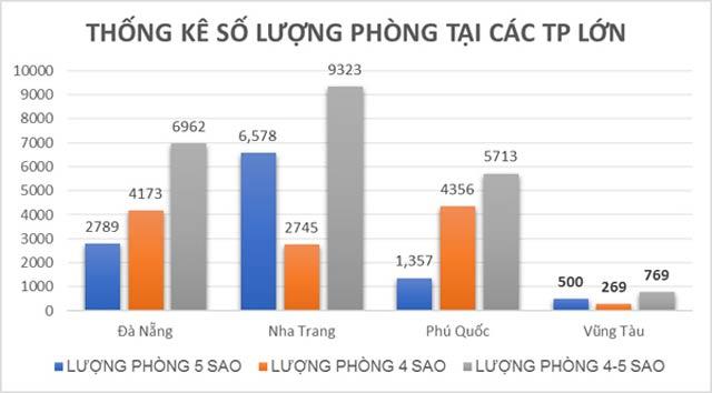 Tỷ lệ phòng khách sạn du lịch Tp Vũng Tàu