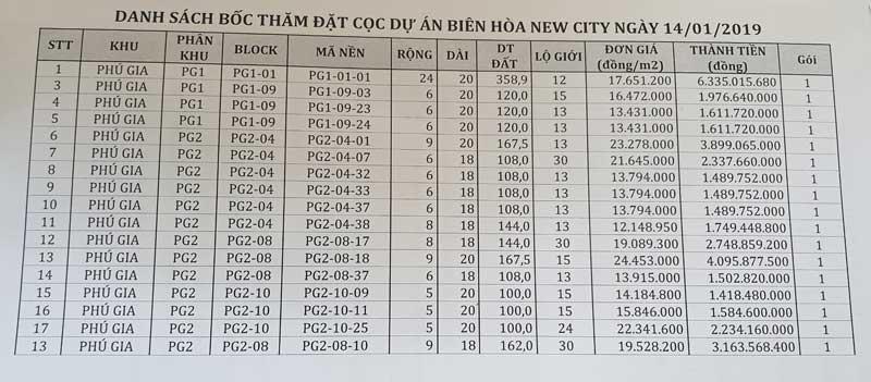 Bảng giá đất nền sổ đỏ Biên Hòa New City tháng 01/2020