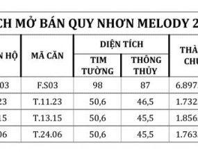 Bảng giá căn hộ Quy Nhơn Melody 20.03.2020