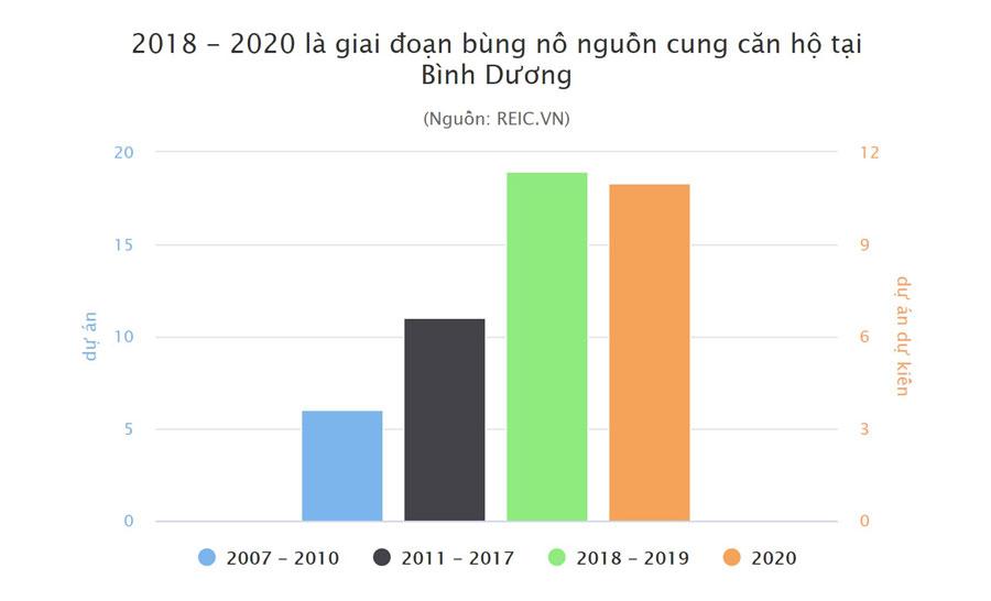 bung-no-can-ho-tai-thi-truong-can-ho-binh-duong-2020