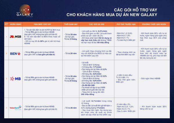 goi-ho-tro-ngan-hang-cho-du-an-new-galaxy-binh-duong