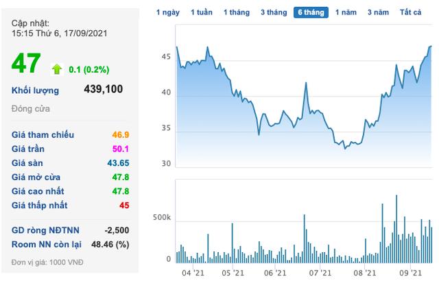Hưng Thịnh Incons (HTN) sắp phát hành 65 triệu cổ phiếu